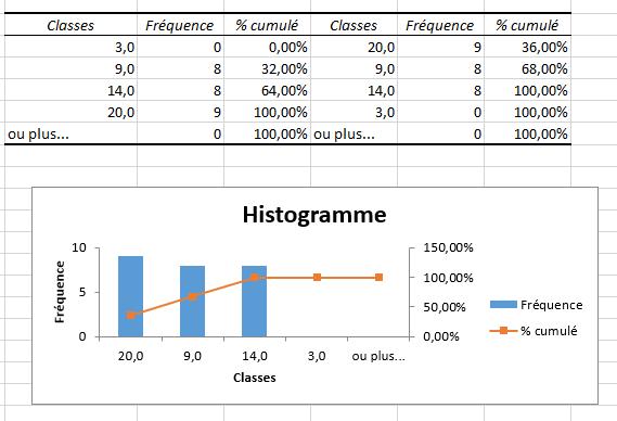 Utilitaire d'Analyse - Histogramme - Résultats
